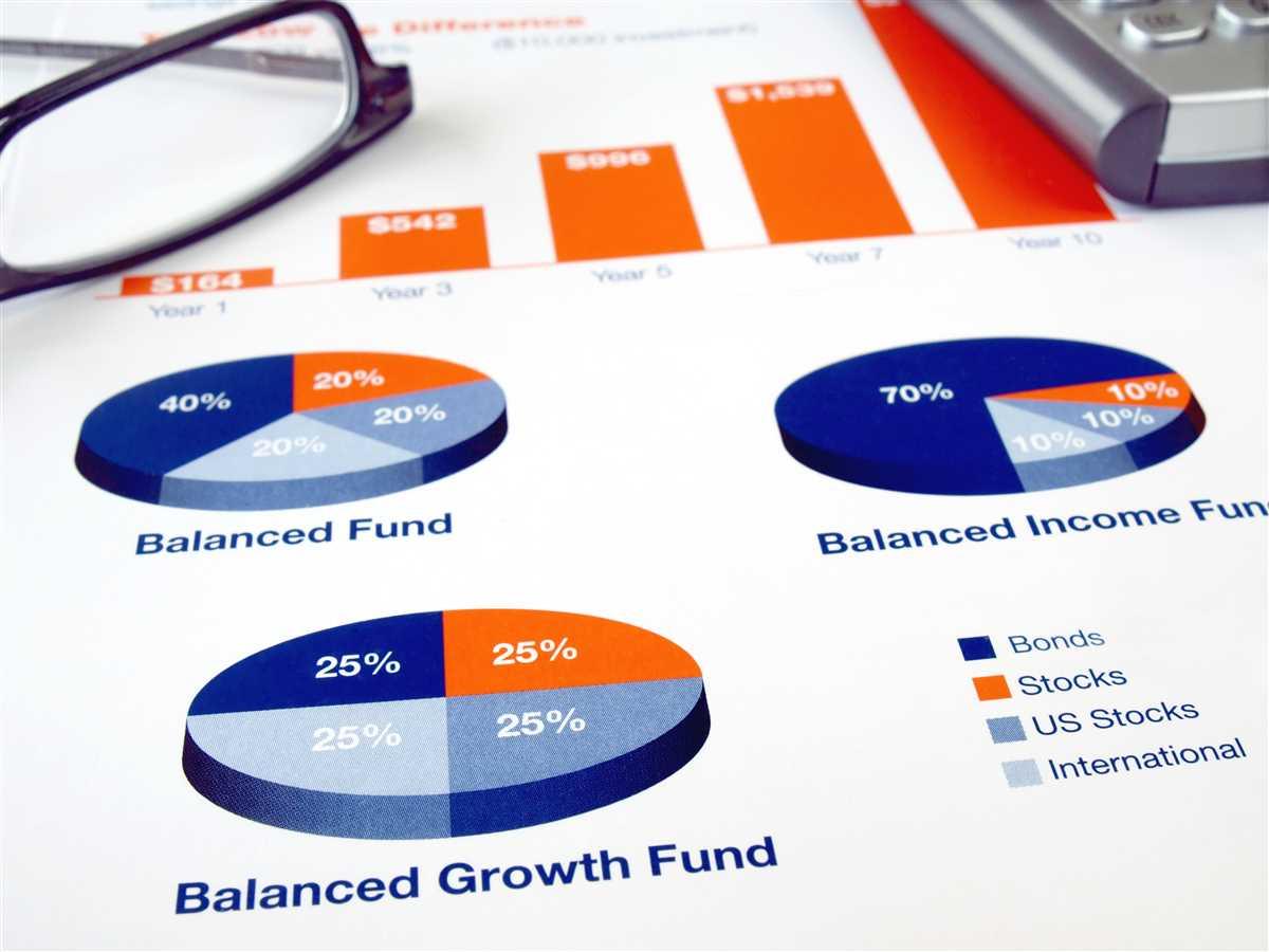 Fondi: record nel patrimonio gestito nel III trimestre